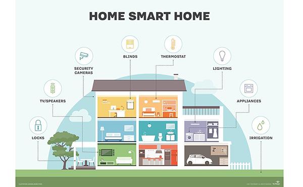 6 Mô Hình Kinh Doanh Mới Nhất Trong Lĩnh Vực Nhà Thông Minh - Smart Home, IoT