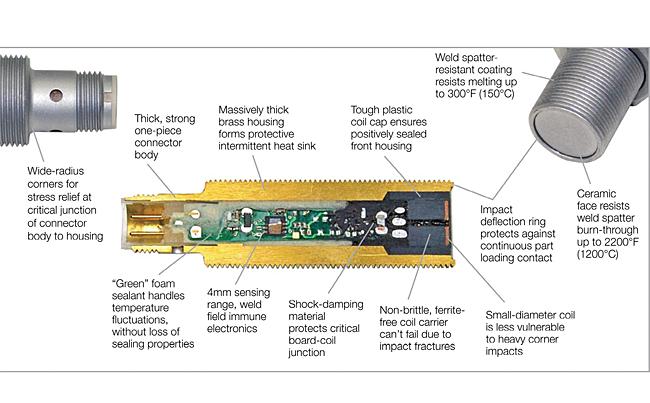 Cảm biến tiệm cận Proximity Sensors, Phân loại và Ứng dụng