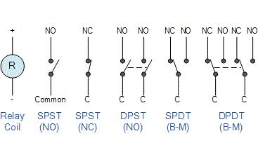 Tìm hiểu chi tiết về Rơle điện (Electrical Relay)