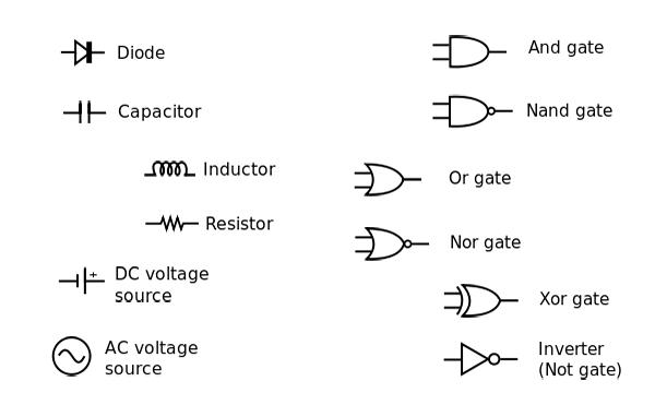 Tổng hợp tất cả các ký hiệu điện, điện tử từ Wikipedia