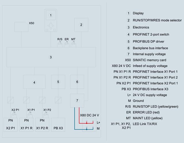 03 Bộ lập trình điều khiển PLC - Siemens - SIMATIC S7-1500, CPU 1516-3 PN/DP 6ES7516-3AN01-0AB0
