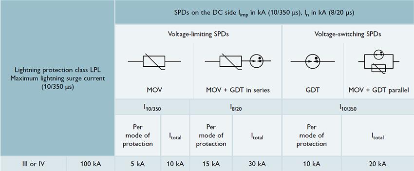 Các thông số dòng sét (I10 / 350) và In (I8 / 20) cho SPDs ở phía DC trong các hệ thống PV độc lập với một biến tần công suất trung tâm