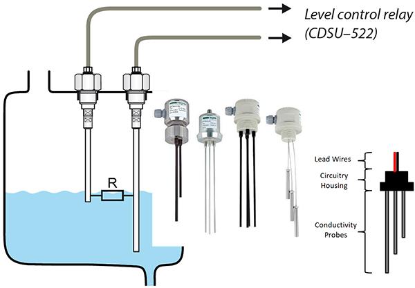Cảm biến mức dẫn điện (Conductive level sensors)