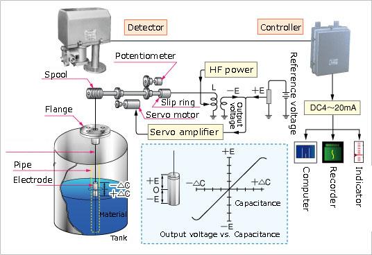 Cảm biến mức điện dung Capacitance level sensors