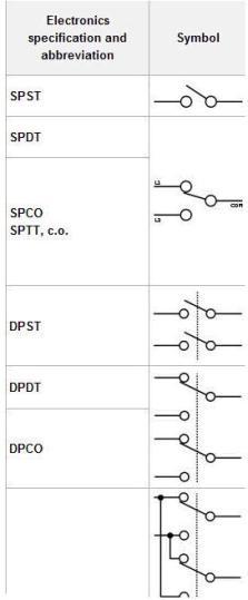 Các cấu hình tiếp điểm của một relay điển hình