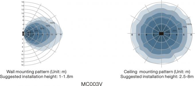 Vùng phát hiện chuyển động của Cảm biến chuyển động tự động tăng-giảm độ sáng đèn Automatic dimming motion sensor - Merrytek - MC003V/R