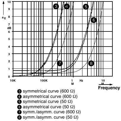 Diagram Bộ thiết bị chống sét lan truyền đường tín hiệu RS485 - Phoenix Contact - MT-RS485 - 2762265