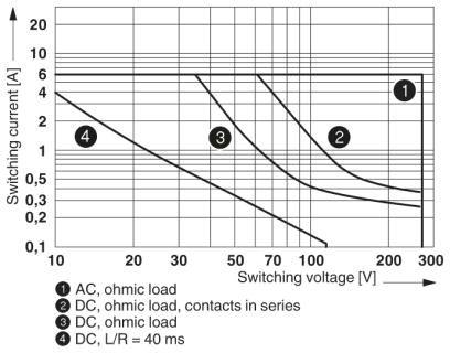 Diagram Interrupting rating Relay module rơle PLC-RSC 2PDT 24vDC 5V 6A - Phoenix Contact - Relay Module - PLC-RSC- 24DC/21-21 - 2967060