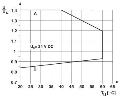 Diagram Relay module rơle PLC-RSC 2PDT 24vDC 5V 6A - Phoenix Contact - Relay Module - PLC-RSC- 24DC/21-21 - 2967060