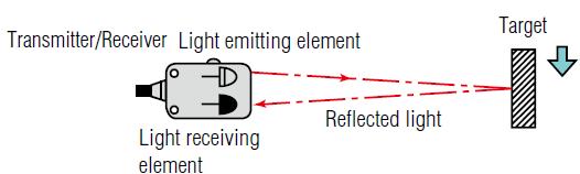 Dòng cảm biến quang điện loại phản xạ