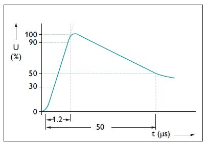 Đường công xung điện áp dâng, dạng sóng 1.2/50 μs