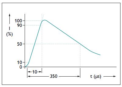 Đường cong xung dòng điện dâng, dạng sóng 10/350 μs