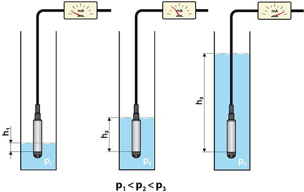 Cảm biến áp suất thủy tĩnh Hydrostatic pressure level sensors