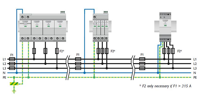 Hướng dẫn lắp đặt thiết bị chống sét lan truyền trong hệ thống TN-S System