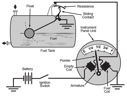 Cảm biến mức phao từ tính Magnetoressistive float level sensors