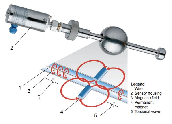 Cảm biến mức từ tính Magnetostrictive level sensors