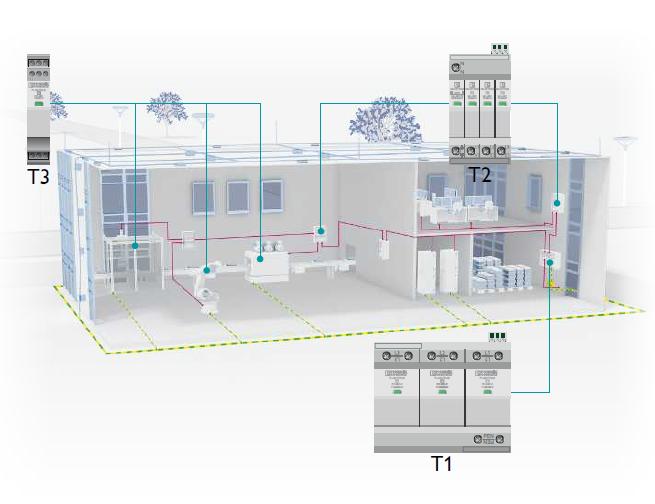 Khái niệm hệ thống tích hợp đa cấp thiết bị chống sét lan truyền dựa trên ví dụ về hệ thống sản xuất công nghiệp