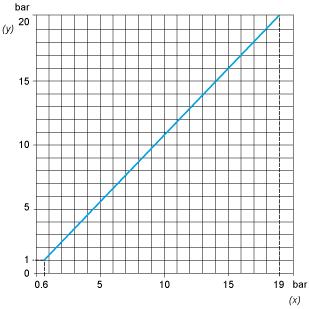 Performance curves Cảm biến áp suất cơ-điện cho mạch điều khiển - Schneider - OsiSense XM XMLA020A2S11