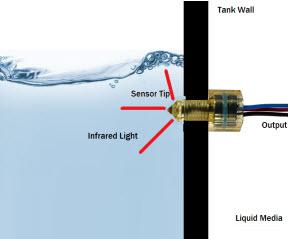 Cám biến mức quang học Optical level sensors