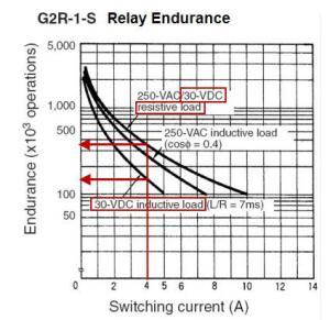 Relay endurance