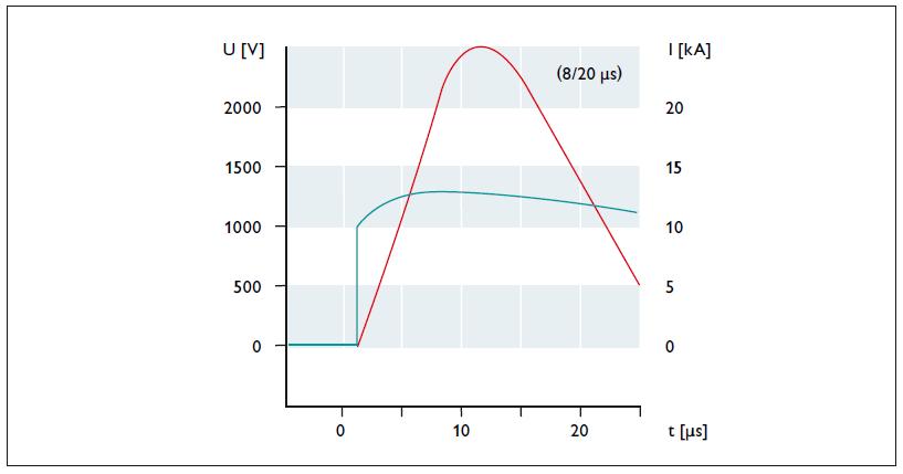 Điện áp dư của một varistor với điện áp định mức AC 350 V dưới tải 25 kA (8/20 μs)