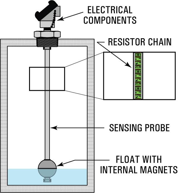 Cảm biến mức điện trở Resistive chain level sensors
