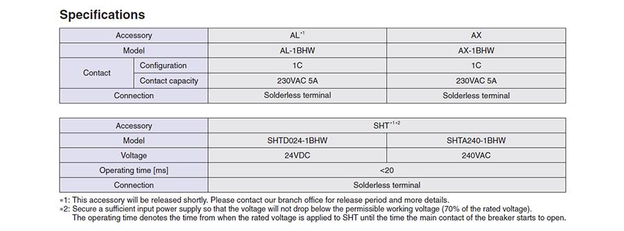 Thông số kỹ thuật của phụ kiện rời củaMCBBHW-T10 2P có dòng từ 80 đến 125A