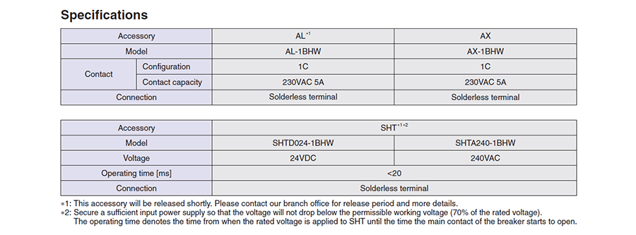 Thông số kỹ thuật của phụ kiện rời model AX củaMCBBHW-T10 4P có dòng từ 80 đến 125A