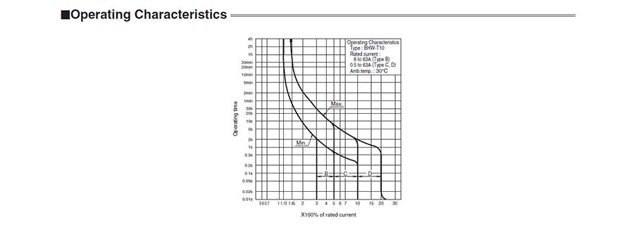 Tính chấthoạt độngcủa các MCBBHW-T10 2P có dòng từ 0.5 đến 63A