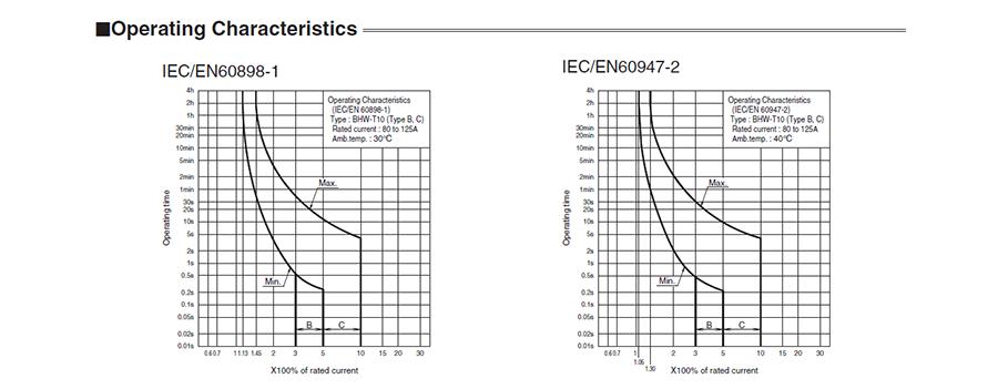 Tính chấthoạt độngcủa các MCBBHW-T10 3P có dòng từ 80 đến 125A
