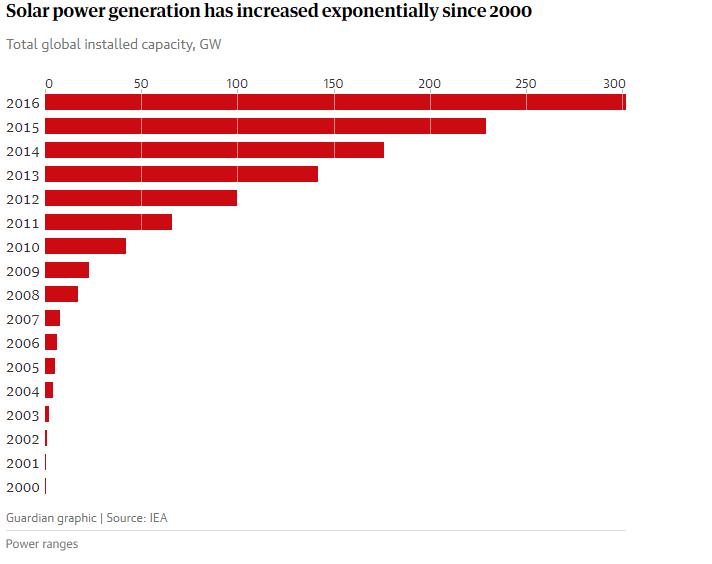 Tổng công suất lắp đặt điện mặt trời trên toàn cầu, GW