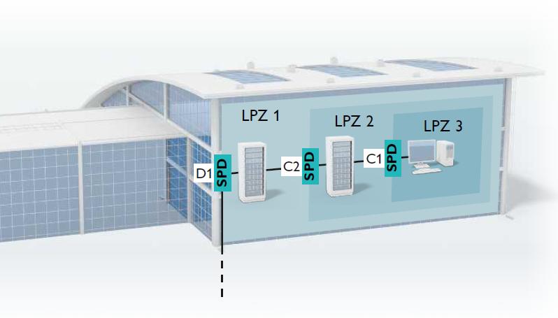 Vùng chống sét và phân loại thiết bị bảo vệ cho hệ thống MCR và IT theo IEC 61643-22