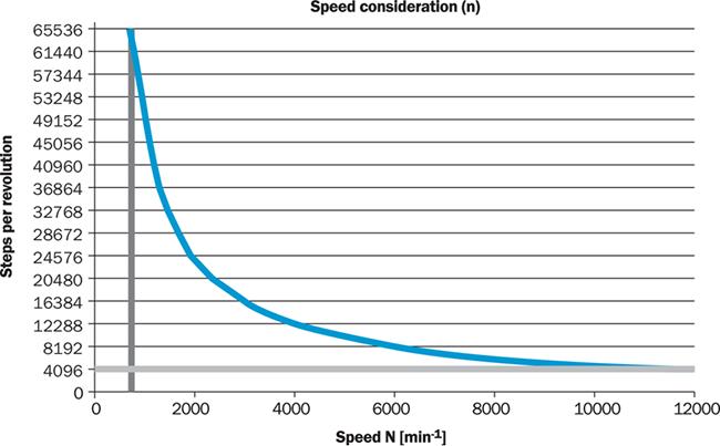 Bộ mã hóa vòng quay tương đối Incremental encoders - SICK - DFS60B-S4CC01024 (1038921) maximum revolution range
