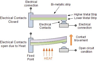 Nguyên lý hoạt động của Bộ điều nhiệt