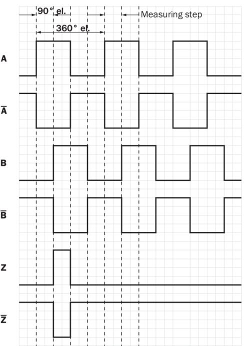 """Bộ mã hóa vòng quay tương đối Incremental encoders - SICK - DFS60B-S4CC01024 (1038921) signal outputs CW with view on the encoder shaft in direction """"A"""", compare dimensional drawing."""